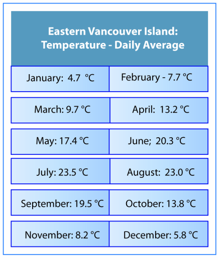 Average Monthly Rainfall Vancouver Island